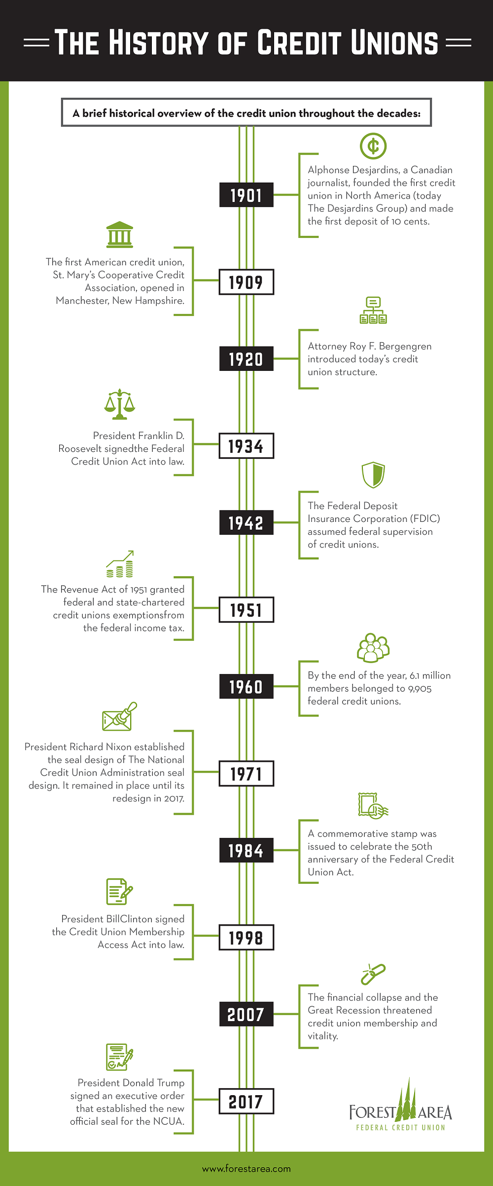 Historical Overview of the Credit Union